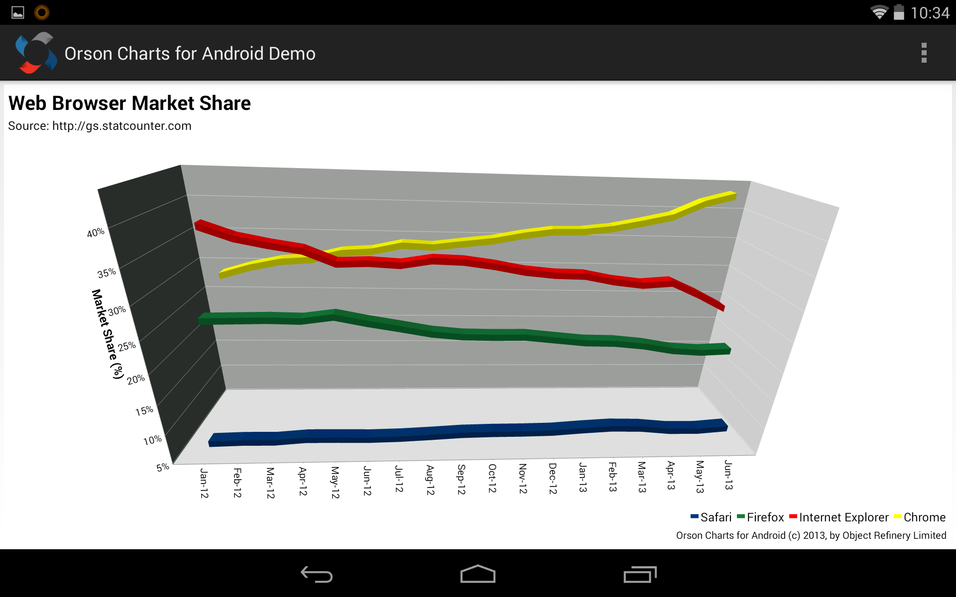 Orson charts for android 1 nvjuhfo Images