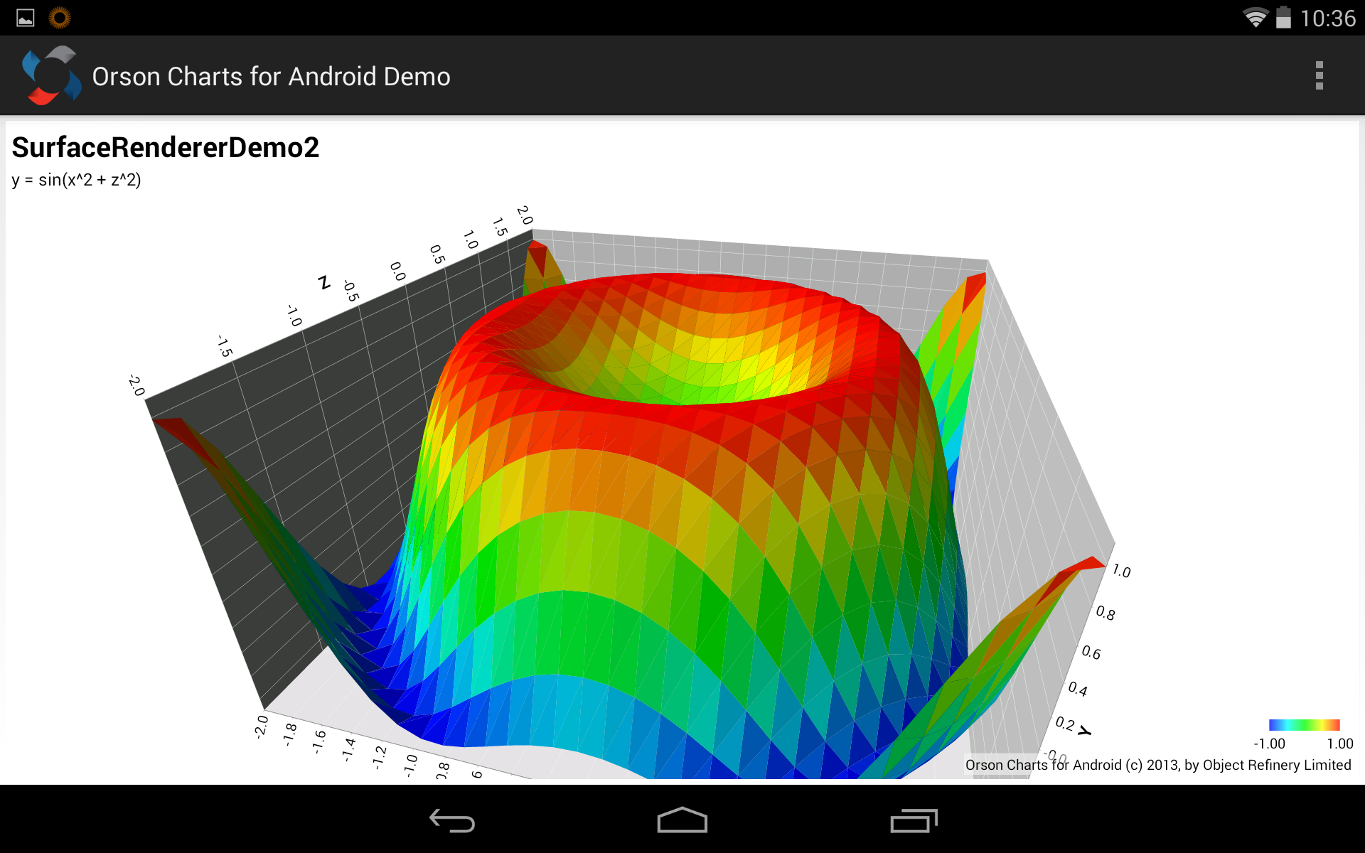 Orson Charts for Android