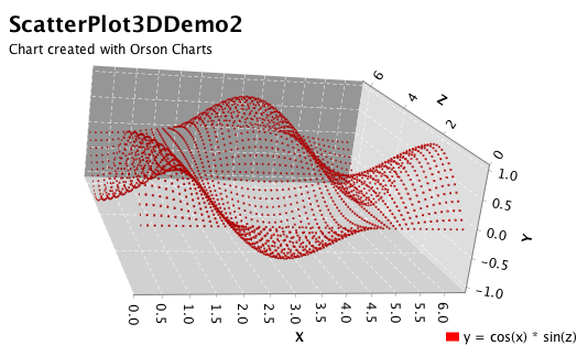 Orson Charts 3D (now in Javascript!) - www jfree org
