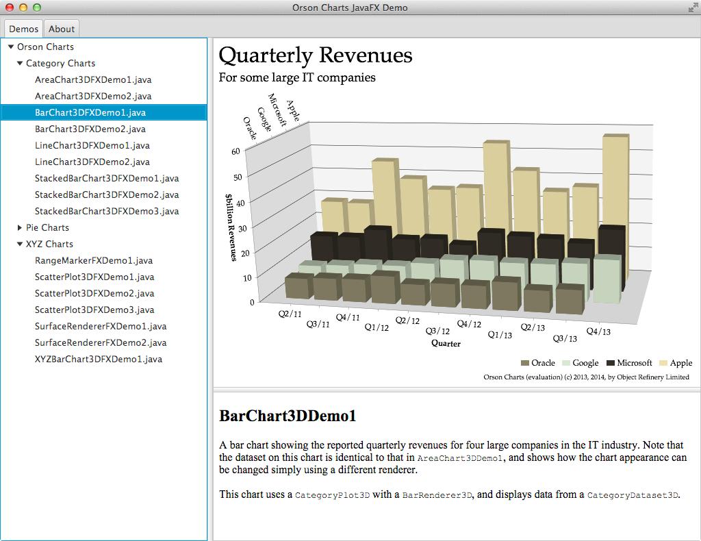 Orson Charts sample